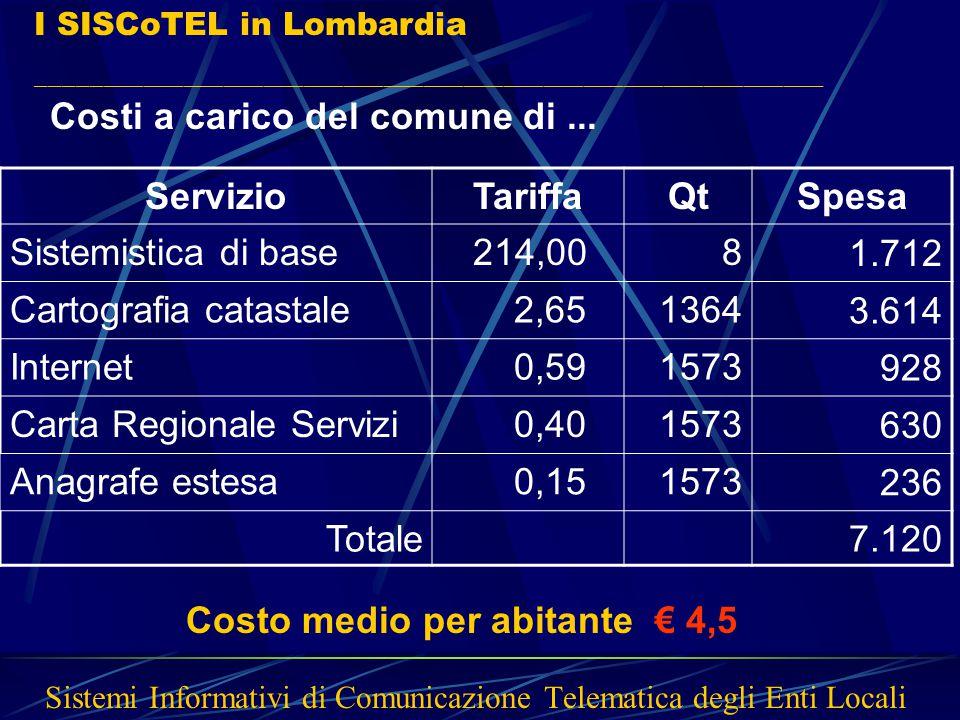 I SISCoTEL in Lombardia ___________________________________________________________ Costi a carico del comune di... ServizioTariffaQtSpesa Sistemistic