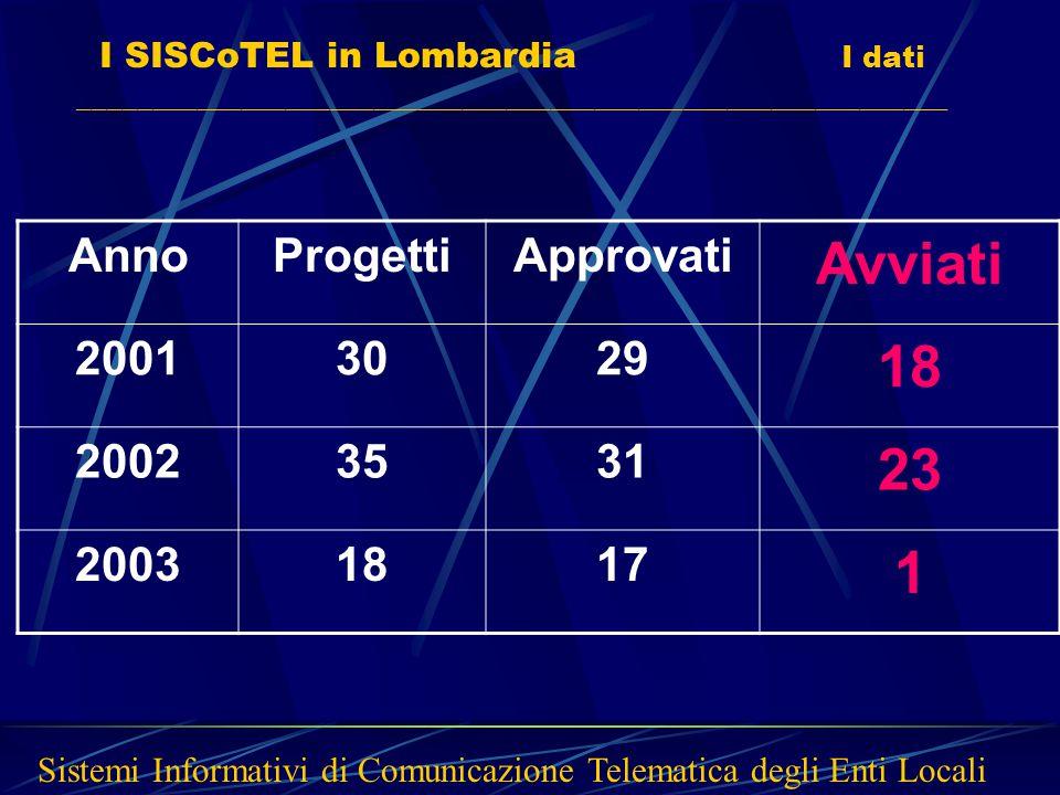 I SISCoTEL in Lombardia I dati ___________________________________________________________ Sistemi Informativi di Comunicazione Telematica degli Enti