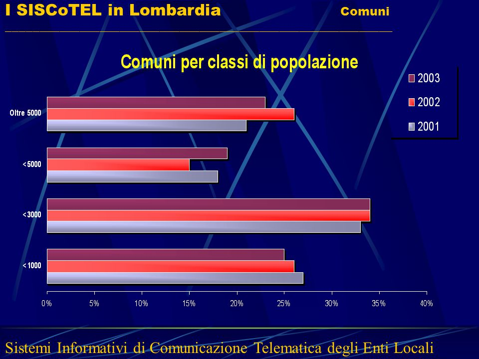 I SISCoTEL in Lombardia Comuni __________________________________________________________ Sistemi Informativi di Comunicazione Telematica degli Enti L