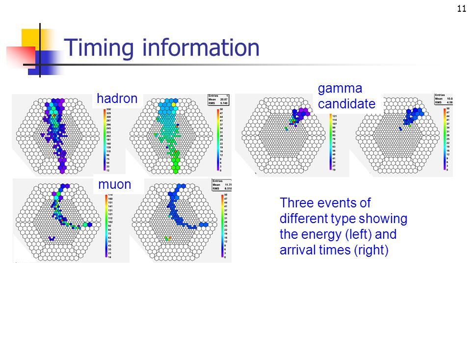 11 Timing information Three events of different type showing the energy (left) and arrival times (right) hadron muon gamma candidate