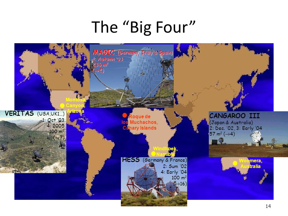 14 The Big Four Roque de los Muchachos, Canary Islands VERITAS (USA,UK1…) 1: Oct ' 03 4: 2005 100 m 2 (  7) Montosa Canyon, Arizona Windhoek, Namibia HESS (Germany & France) 2: Sum ' 02 4: Early ' 04 100 m 2 (  16) Woomera, Australia CANGAROO III (Japan & Australia) 2: Dec.