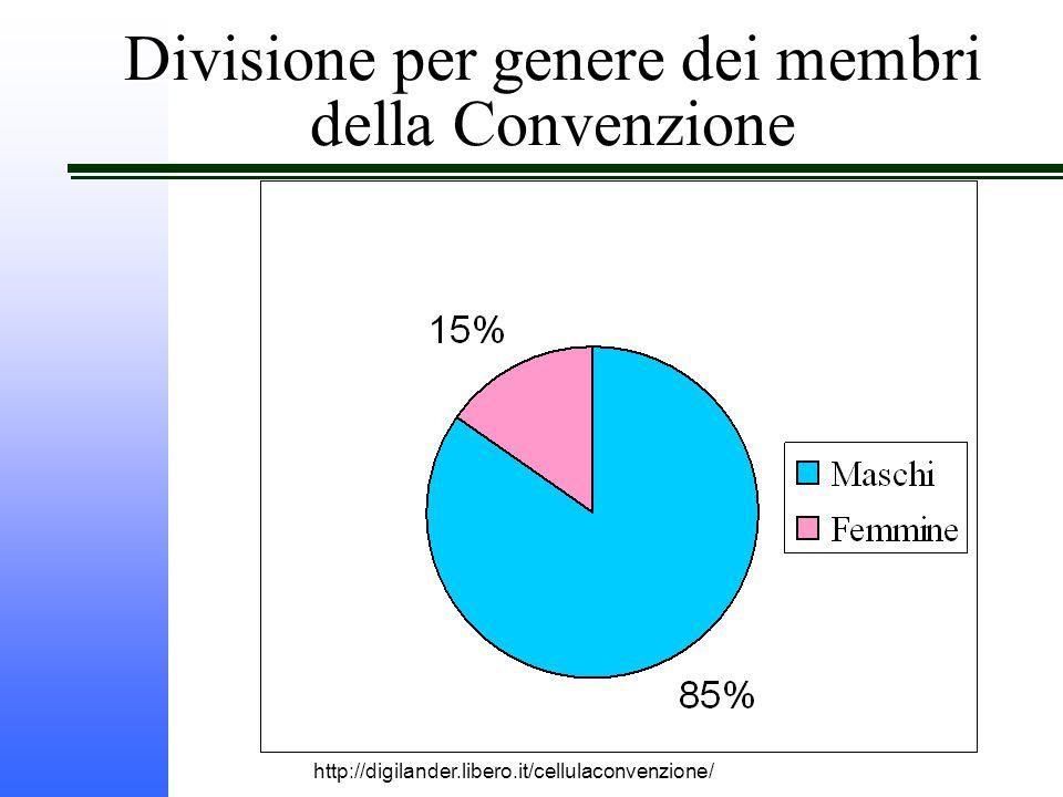 http://digilander.libero.it/cellulaconvenzione/ Divisione per genere dei membri della Convenzione