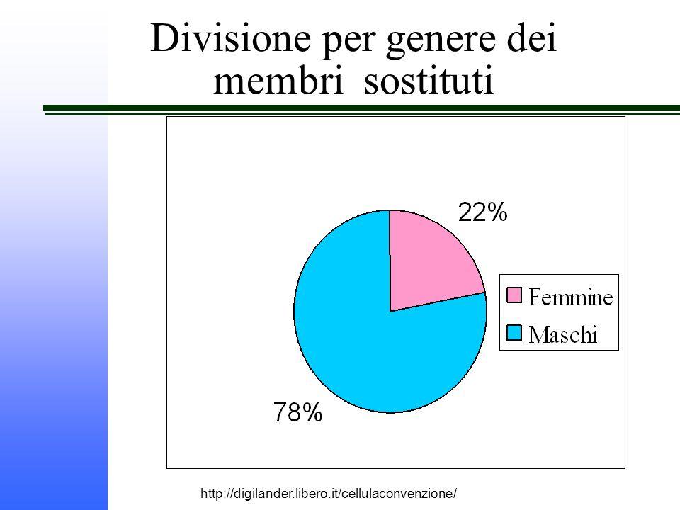 http://digilander.libero.it/cellulaconvenzione/ Divisione per genere dei membri sostituti