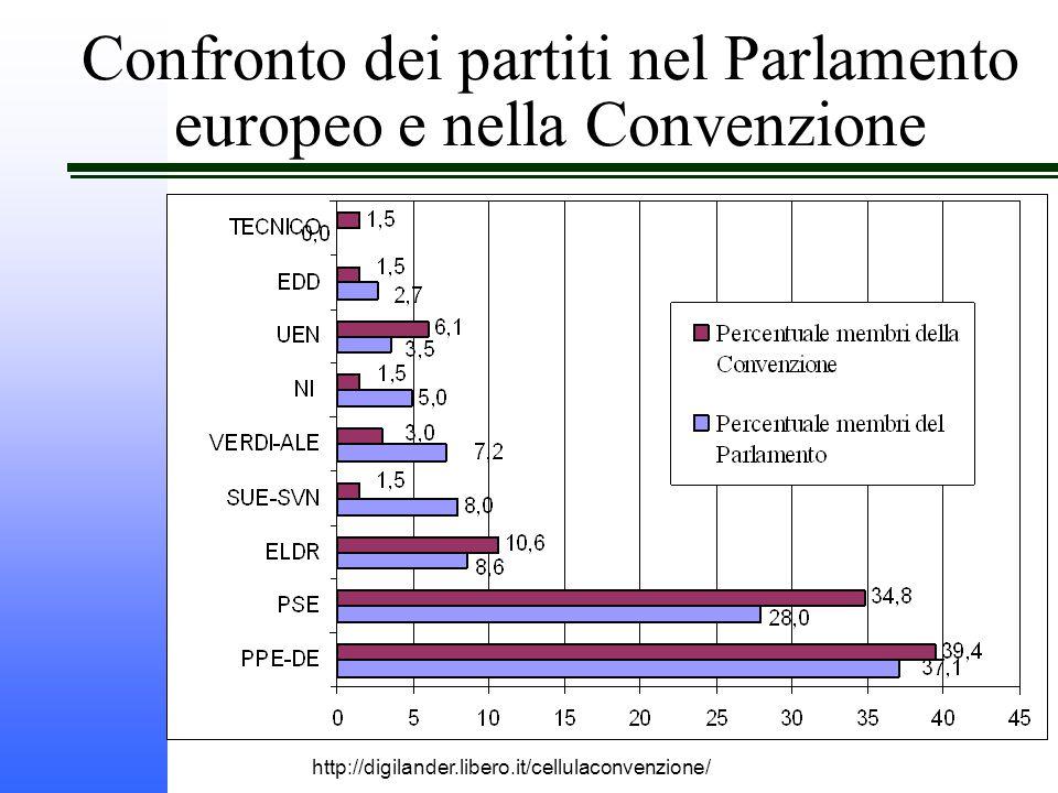 http://digilander.libero.it/cellulaconvenzione/ Confronto dei partiti nel Parlamento europeo e nella Convenzione