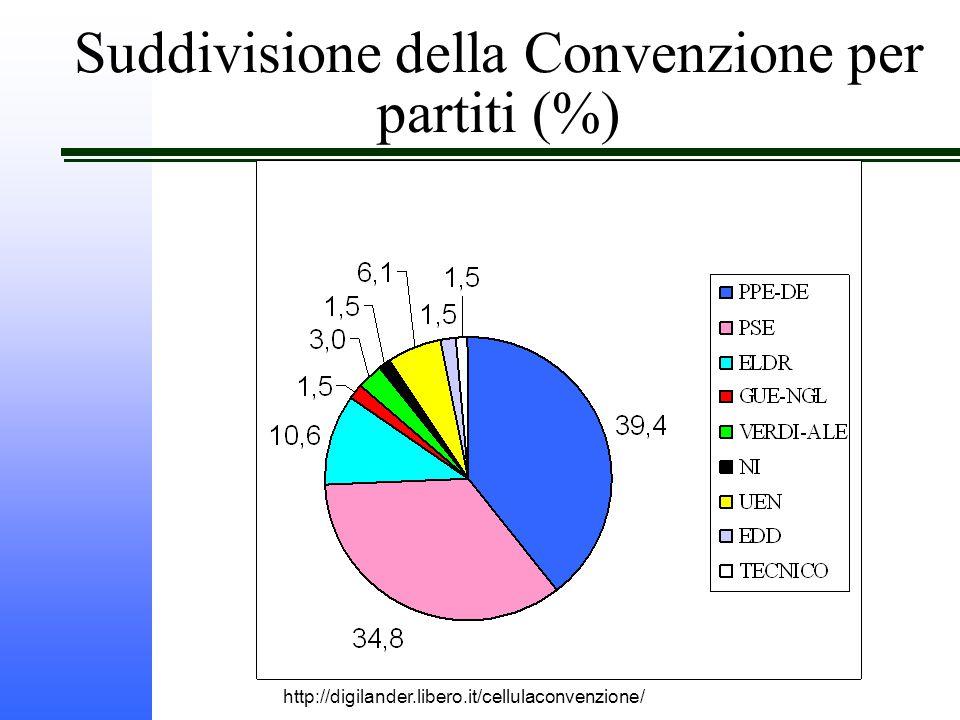 http://digilander.libero.it/cellulaconvenzione/ Suddivisione della Convenzione per partiti (%)