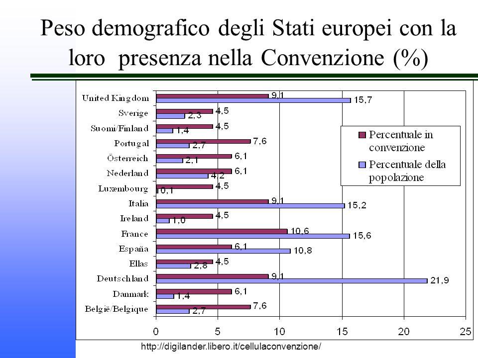 http://digilander.libero.it/cellulaconvenzione/ Peso demografico degli Stati europei con la loro presenza nella Convenzione (%)