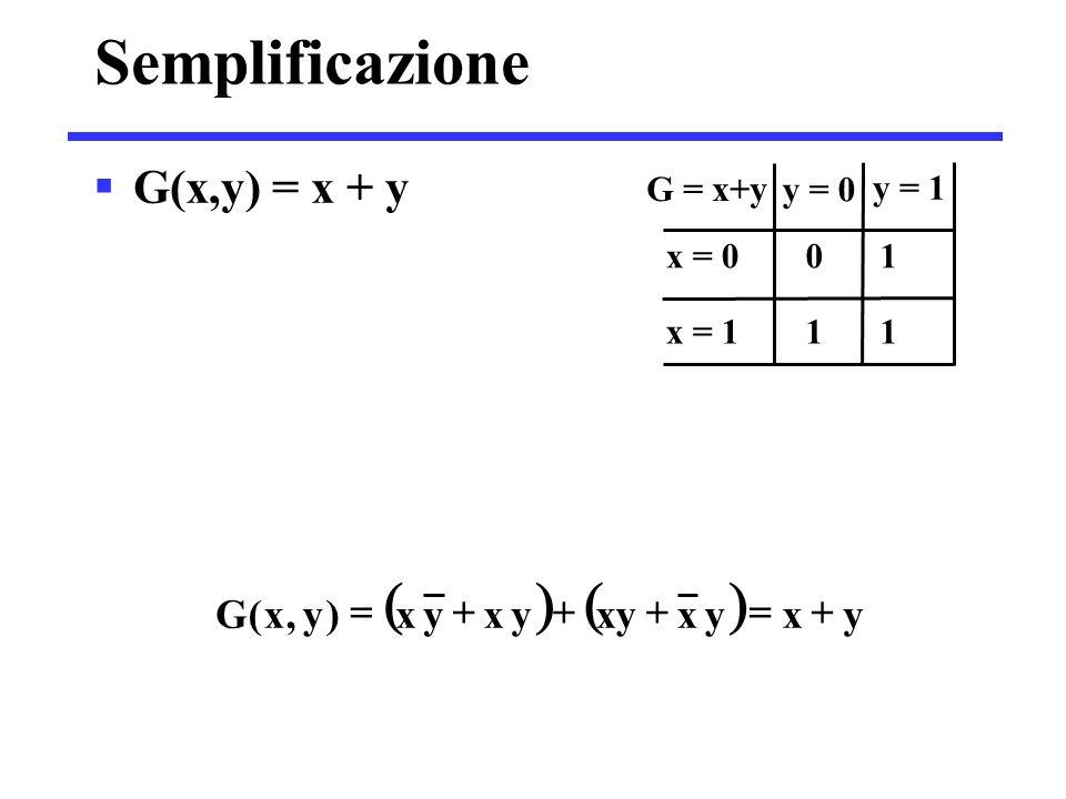 Semplificazione  G(x,y) = x + y G = x+y y = 0 y = 1 x = 0 0 1 x = 1 1 1  yxyxxyyxyx)y,x(G 