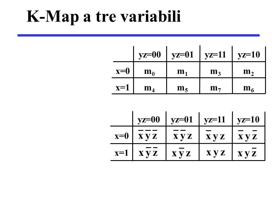 K-Map a tre variabili yz=00 yz=01 yz=11 yz=10 x=0 m0m0 m1m1 m3m3 m2m2 x=1 m4m4 m5m5 m7m7 m6m6 yz=00 yz=01 yz=11 yz=10 x=0 x=1 zyx zyx zyxzyx zyx zyx zyx zyx