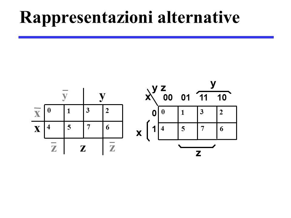Rappresentazioni alternative y z x 1 0 2 4 3 5 6 7 x y z z y y z z 1 0 2 4 3 5 6 7 x 0 1 00011110 x