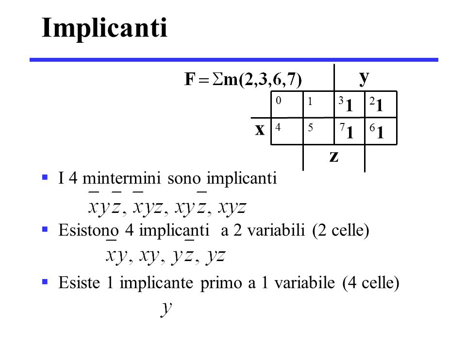 Implicanti  I 4 mintermini sono implicanti  Esistono 4 implicanti a 2 variabili (2 celle)  Esiste 1 implicante primo a 1 variabile (4 celle) x y 1