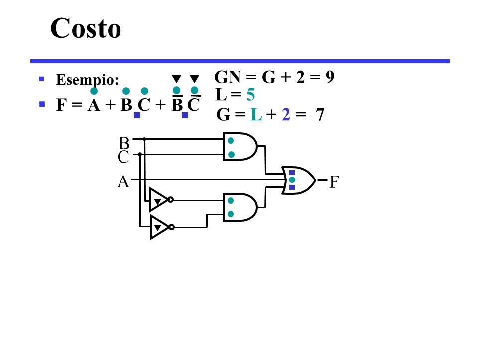  Esempio 2:  F = A B C +  L = 6 G = 8 GN = 11  F = (A + )( + C)( + B)  L = 6 G = 9 GN = 12 Costo B C A A B C F C B F A B C A