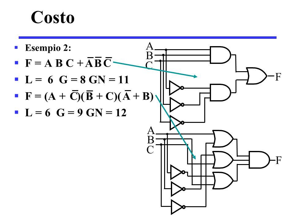 Mappe di Karnaugh (K-map)  K-map = insieme di caselle è una rappresentazione grafica di una funzione logica ogni casella rappresenta un mintermine caselle adiacenti differiscono per ila valore di una sola variabile individuiamo la soluzione minima raggruppando opportunamente le caselle  La K-map è una rielaborazione di una tebella di verità