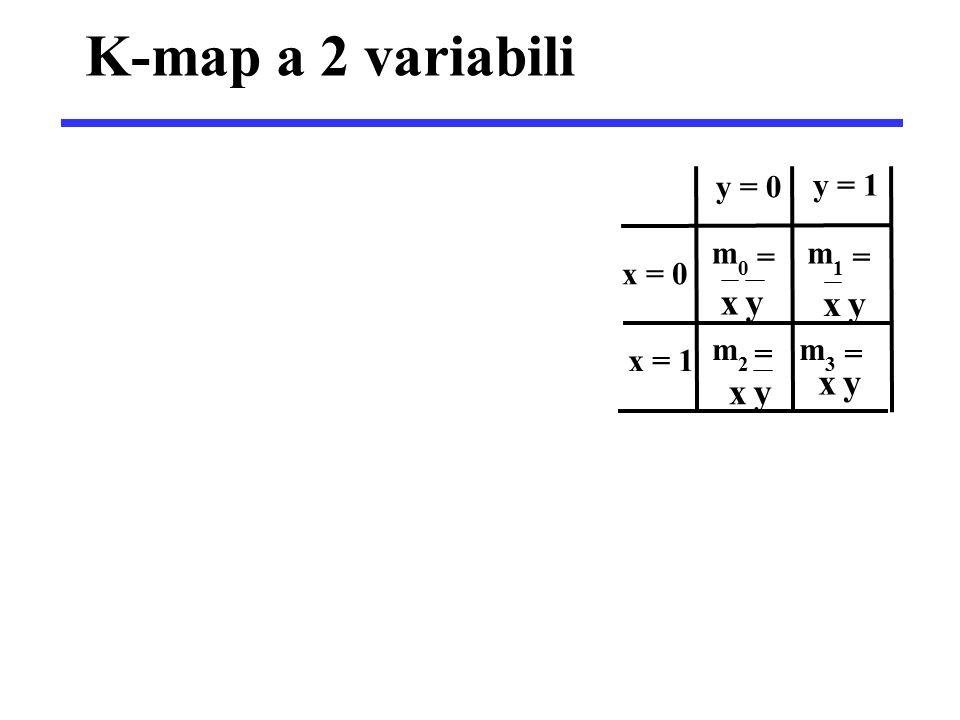 Definizioni  Implicante: data la funzione F(x 1,…,x n ), un termine prodotto P(x 1,…,x n ) è un implicante di F se: P(x 1,…,x n )=1  F(x 1,…,x n )=1 qualsiasi gruppo di celle sulla K-Map  Implicante primo: un implicante è primo se: tutti i termini prodotto ottenuti eliminando uno dei letterali dell'implicante, non sono più implicanti della funzione F gruppi di celle sulla K-Map che non possono essere contenuti in gruppi più grandi
