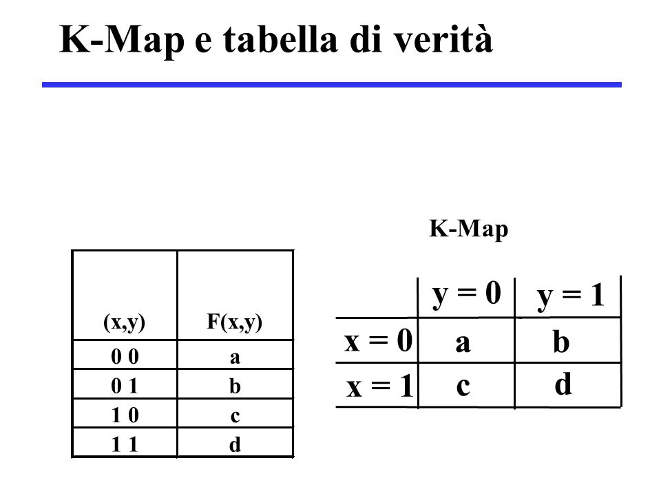Semplificazione  F(x,y) = x  I due 1 adiacenti possono essere combinati in un unico rettangolo, sfruttando il teorema di semplificazione: F = x y = 0 y = 1 x = 0 0 0 x = 1 1 1 xyxyx)y,x(F 