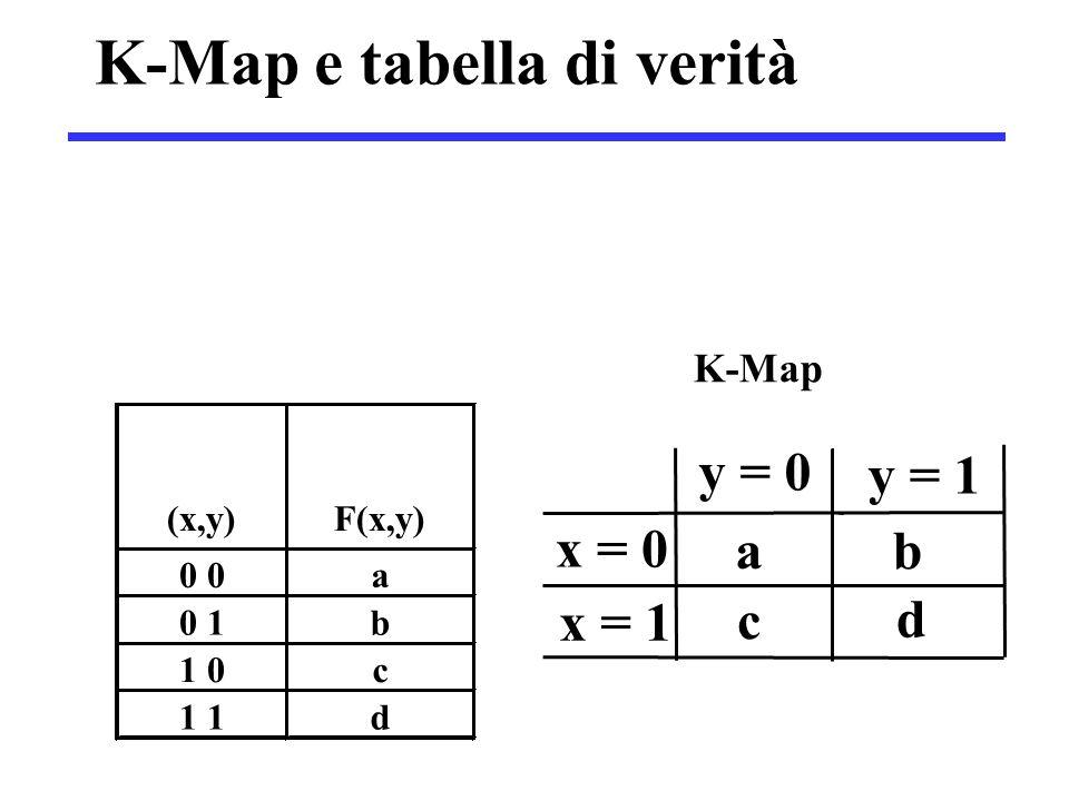 K-Map e tabella di verità K-Map (x,y) F(x,y) 0 a 0 1 b 1 0 c 1 d y = 0 y = 1 x = 0 a b x = 1 c d