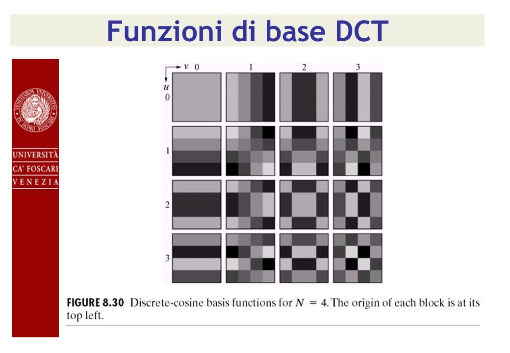 Funzioni di base DCT