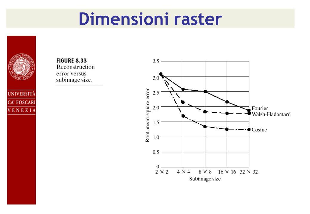 25% coefficienti Originale2x2 4x48x8