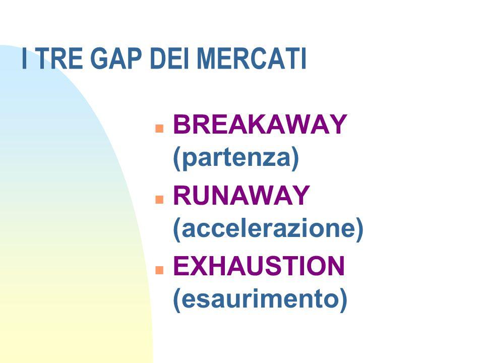 I TRE GAP DEI MERCATI n BREAKAWAY (partenza) n RUNAWAY (accelerazione) n EXHAUSTION (esaurimento)