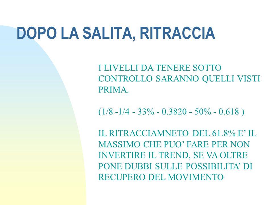 DOPO LA SALITA, RITRACCIA I LIVELLI DA TENERE SOTTO CONTROLLO SARANNO QUELLI VISTI PRIMA. (1/8 -1/4 - 33% - 0.3820 - 50% - 0.618 ) IL RITRACCIAMNETO D