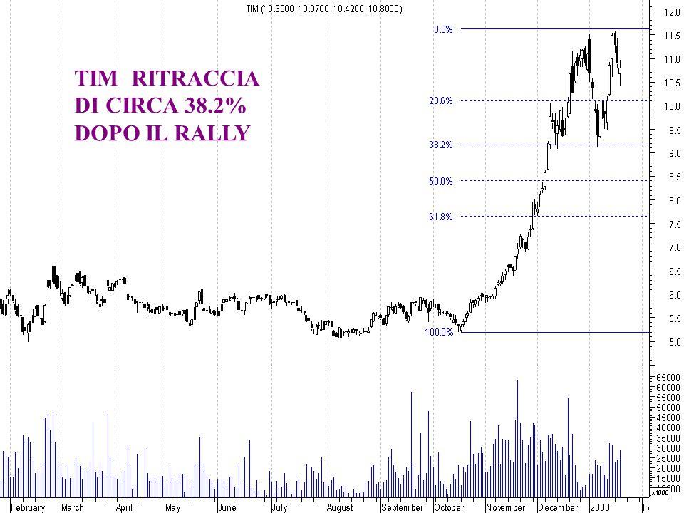 TIM RITRACCIA DI CIRCA 38.2% DOPO IL RALLY