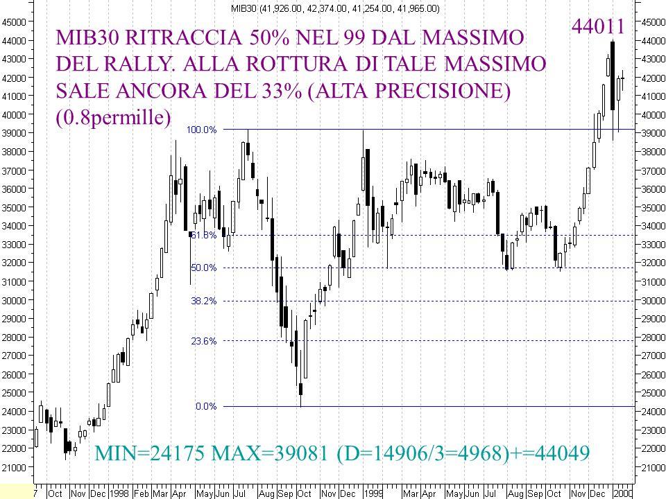 MIB30 RITRACCIA 50% NEL 99 DAL MASSIMO DEL RALLY. ALLA ROTTURA DI TALE MASSIMO SALE ANCORA DEL 33% (ALTA PRECISIONE) (0.8permille) MIN=24175 MAX=39081