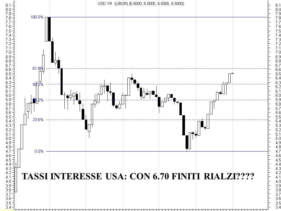 TASSI INTERESSE USA: CON 6.70 FINITI RIALZI????