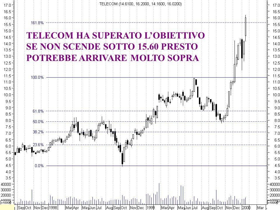 TELECOM HA SUPERATO L'OBIETTIVO SE NON SCENDE SOTTO 15.60 PRESTO POTREBBE ARRIVARE MOLTO SOPRA