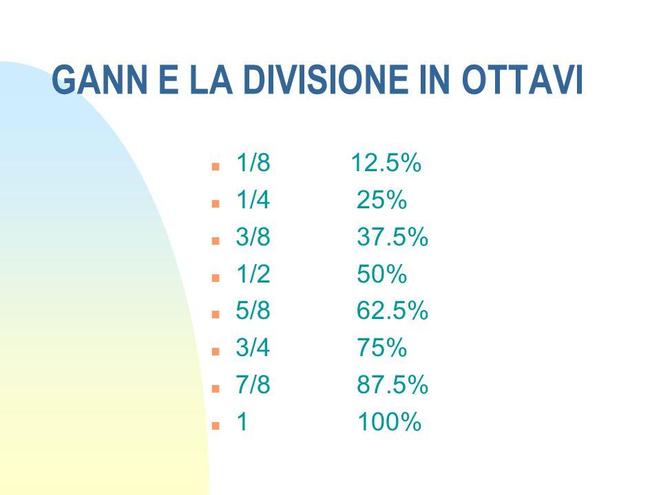 LA DIVISIONE IN TERZI n 1/3 = 33% n 2/3 = 66% n 3/3 = 100%