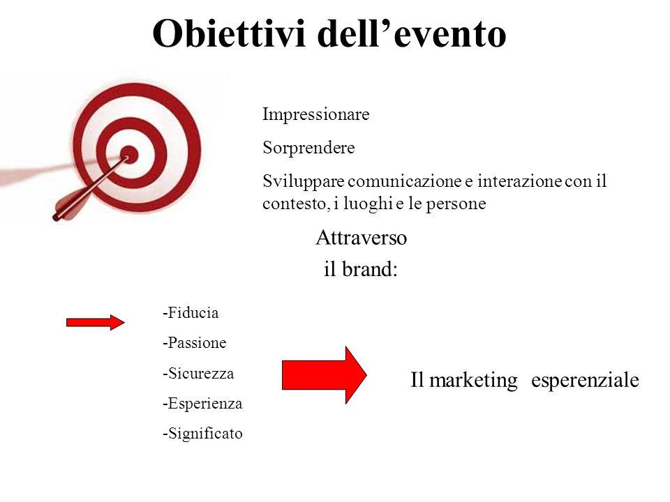 Obiettivi dell'evento Impressionare Sorprendere Sviluppare comunicazione e interazione con il contesto, i luoghi e le persone Attraverso il brand: -Fiducia -Passione -Sicurezza -Esperienza -Significato Il marketing esperenziale