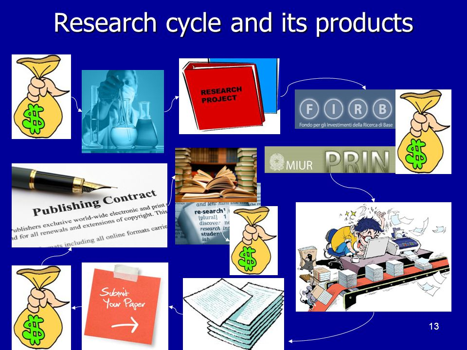 13 Research cycle and its products