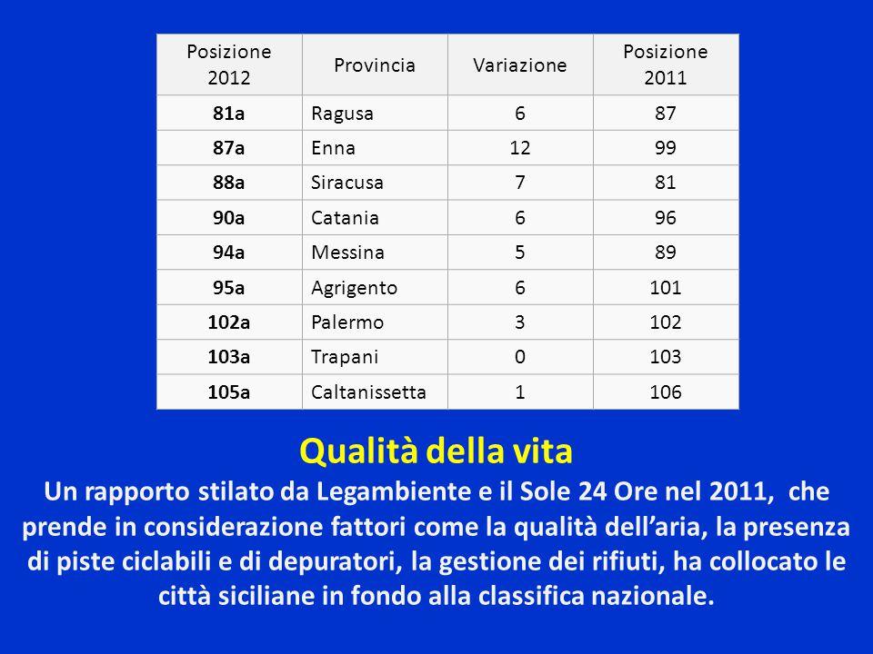 Posizione 2012 ProvinciaVariazione Posizione 2011 81aRagusa687 87aEnna1299 88aSiracusa781 90aCatania696 94aMessina589 95aAgrigento6101 102aPalermo3102 103aTrapani0103 105aCaltanissetta1106 Qualità della vita Un rapporto stilato da Legambiente e il Sole 24 Ore nel 2011, che prende in considerazione fattori come la qualità dell'aria, la presenza di piste ciclabili e di depuratori, la gestione dei rifiuti, ha collocato le città siciliane in fondo alla classifica nazionale.