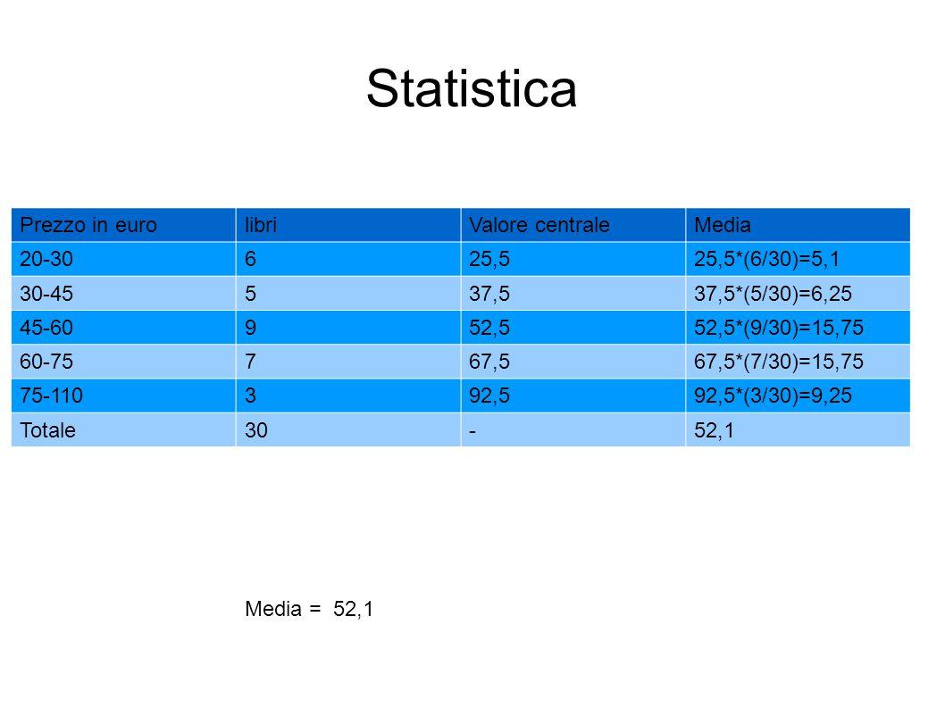 Statistica Prezzo in eurolibriValore centraleMedia 20-30625,525,5*(6/30)=5,1 30-45537,537,5*(5/30)=6,25 45-60952,552,5*(9/30)=15,75 60-75767,567,5*(7/