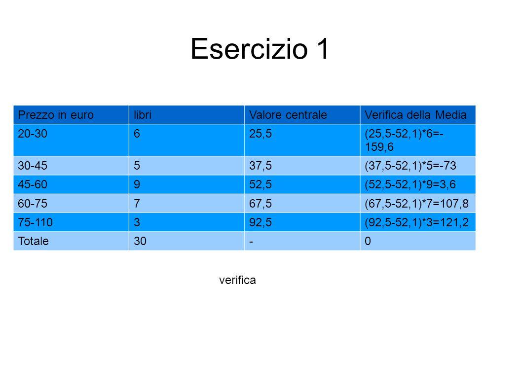 Esercizio 1 Prezzo in eurolibriValore centraleVerifica della Media 20-30625,5(25,5-52,1)*6=- 159,6 30-45537,5(37,5-52,1)*5=-73 45-60952,5(52,5-52,1)*9
