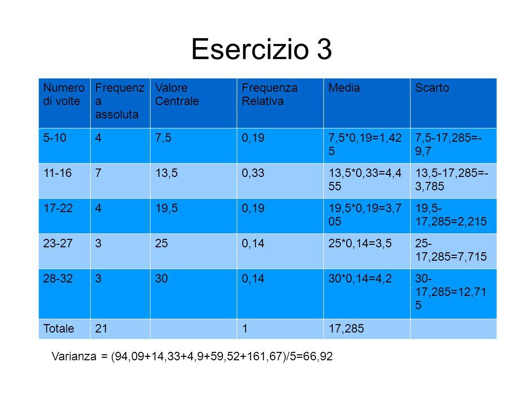 Esercizio 3 Numero di volte Frequenz a assoluta Valore Centrale Frequenza Relativa MediaScarto 5-1047,50,197,5*0,19=1,42 5 7,5-17,285=- 9,7 11-16713,5