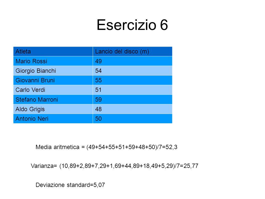 Esercizio 6 AtletaLancio del disco (m) Mario Rossi49 Giorgio Bianchi54 Giovanni Bruni55 Carlo Verdi51 Stefano Marroni59 Aldo Grigis48 Antonio Neri50 M