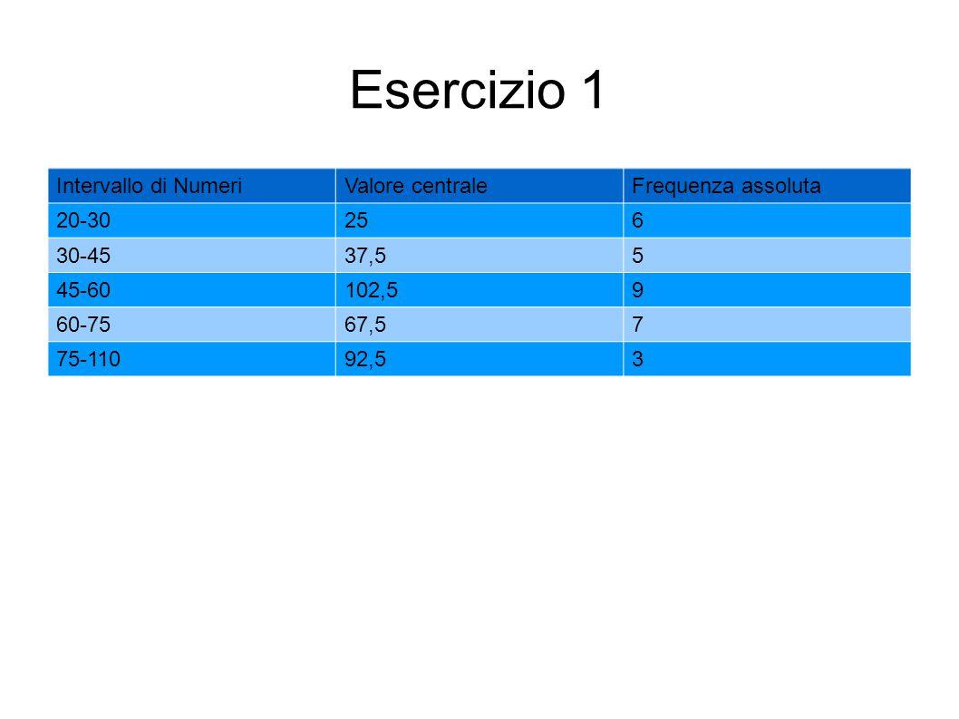 Esercizio 1 Intervallo di NumeriValore centraleFrequenza assoluta 20-30256 30-4537,55 45-60102,59 60-7567,57 75-11092,53