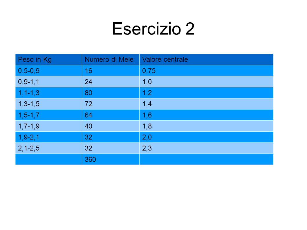 Esercizio 2 Peso in KgNumero di MeleValore centrale 0,5-0,9160,75 0,9-1,1241,0 1,1-1,3801,2 1,3-1,5721,4 1,5-1,7641,6 1,7-1,9401,8 1,9-2,1322,0 2,1-2,