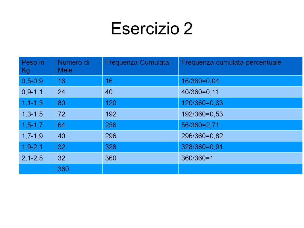 Esercizio 2 Peso in Kg Numero di Mele Frequenza CumulataFrequenza cumulata percentuale 0,5-0,916 16/360=0,04 0,9-1,1244040/360=0,11 1,1-1,380120120/36