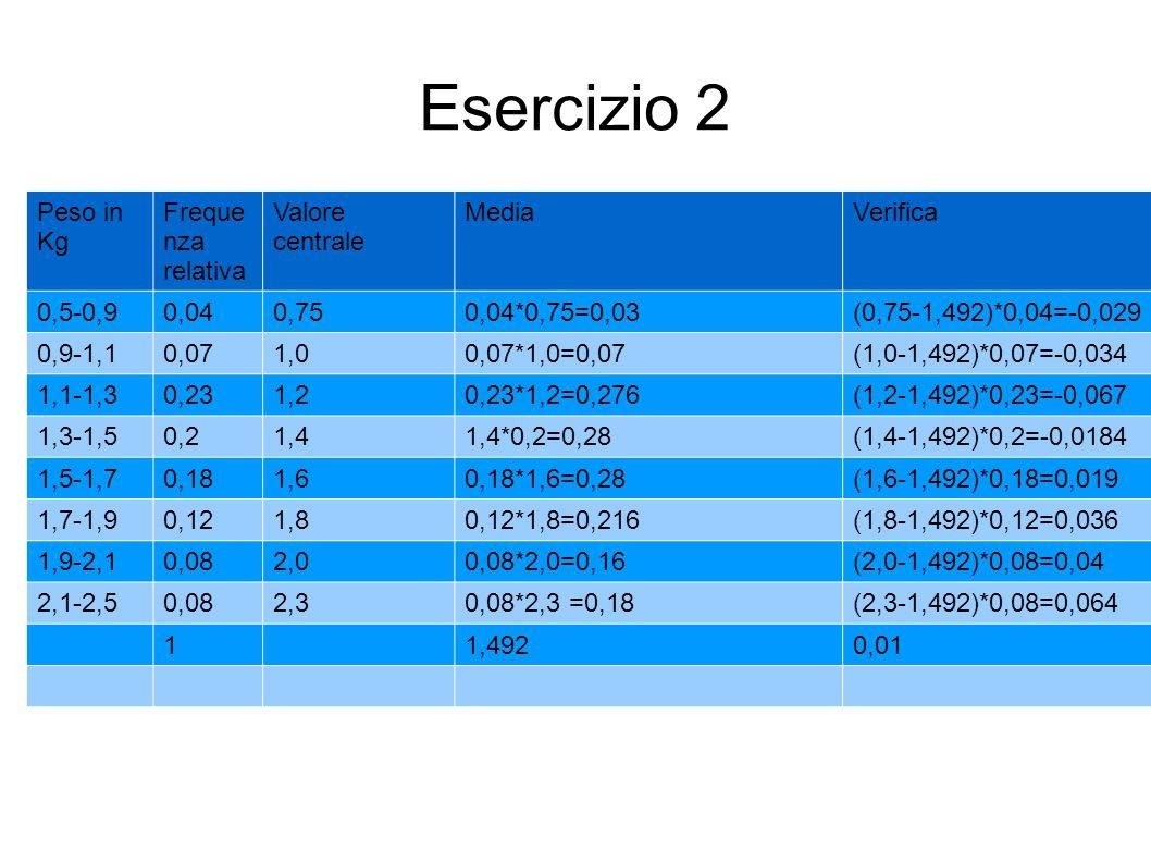 Esercizio 2 Peso in Kg Freque nza relativa Valore centrale MediaVerifica 0,5-0,90,040,750,04*0,75=0,03(0,75-1,492)*0,04=-0,029 0,9-1,10,071,00,07*1,0=