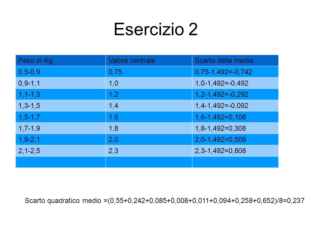 Esercizio 2 Peso in KgValore centraleScarto della media 0,5-0,90,750,75-1,492=-0,742 0,9-1,11,01,0-1,492=-0,492 1,1-1,31,21,2-1,492=-0,292 1,3-1,51,41
