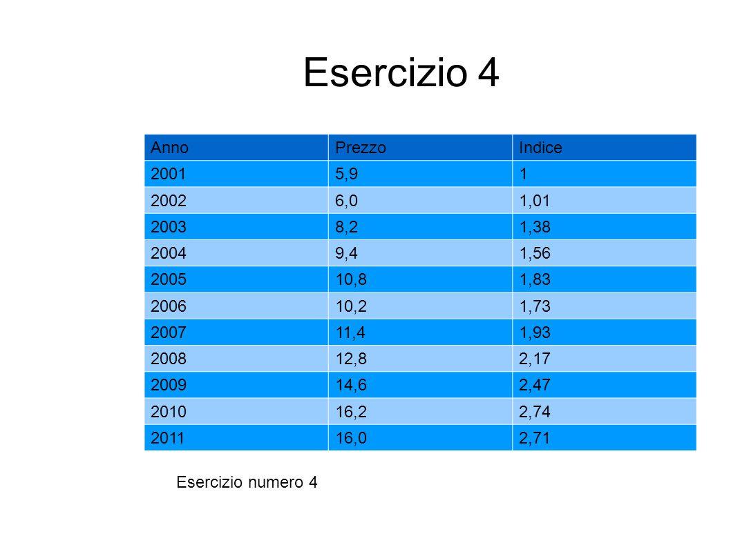 Esercizio 4 AnnoPrezzoIndice 20015,91 20026,01,01 20038,21,38 20049,41,56 200510,81,83 200610,21,73 200711,41,93 200812,82,17 200914,62,47 201016,22,7