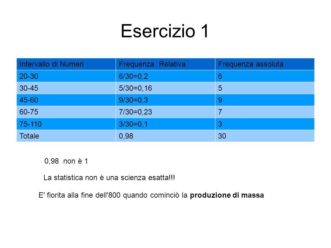 Esercizio 1 Intervallo di NumeriFrequenza RelativaFrequenza assoluta 20-306/30=0,26 30-455/30=0,165 45-609/30=0,39 60-757/30=0,237 75-1103/30=0,13 Tot