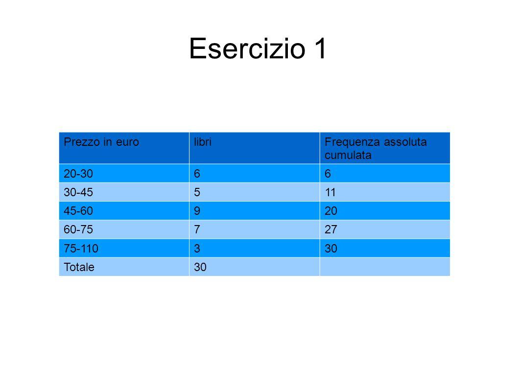 Esercizio 1 Prezzo in eurolibriFrequenza assoluta cumulata 20-3066 30-45511 45-60920 60-75727 75-110330 Totale30
