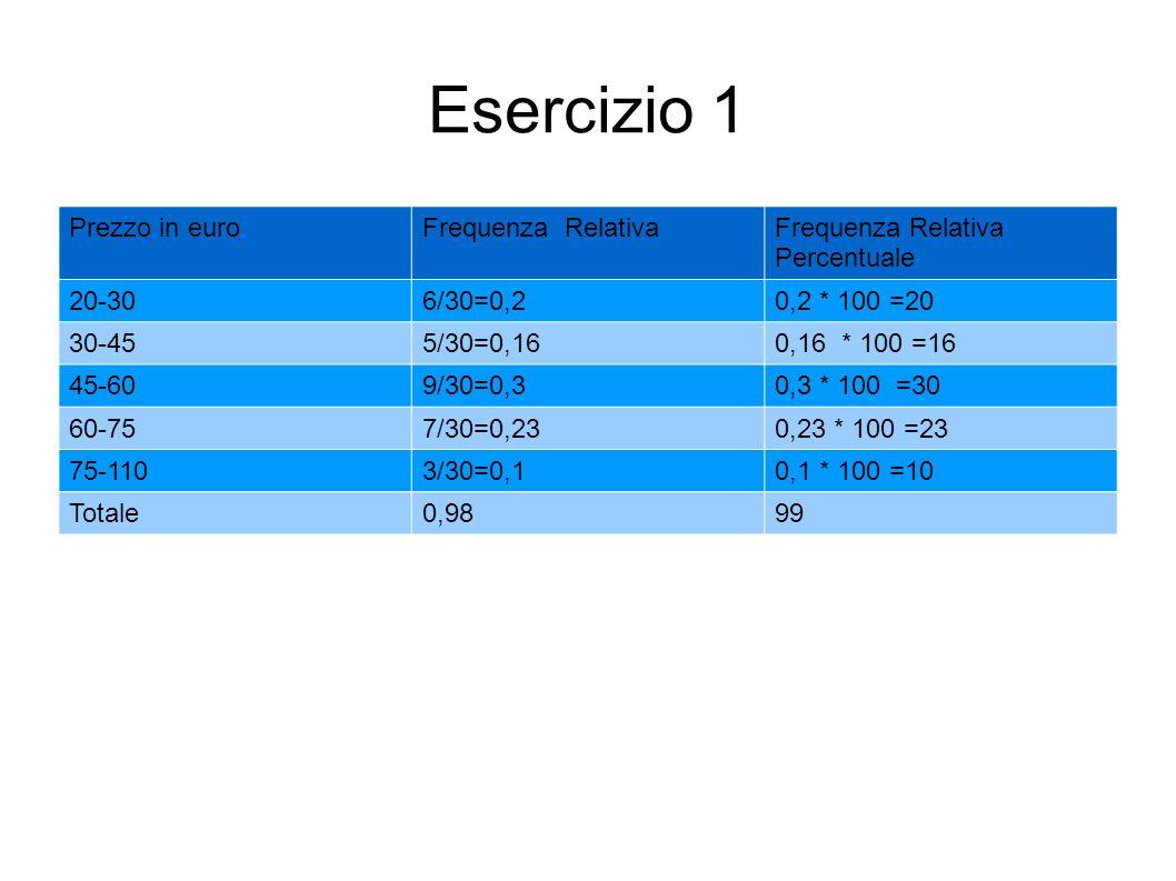 Esercizio 1 Prezzo in euroFrequenza RelativaFrequenza Relativa Percentuale 20-306/30=0,20,2 * 100 =20 30-455/30=0,160,16 * 100 =16 45-609/30=0,30,3 *