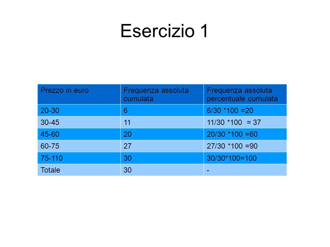 Esercizio 1 Prezzo in euroFrequenza assoluta cumulata Frequenza assoluta percentuale cumulata 20-3066/30 *100 =20 30-451111/30 *100 = 37 45-602020/30