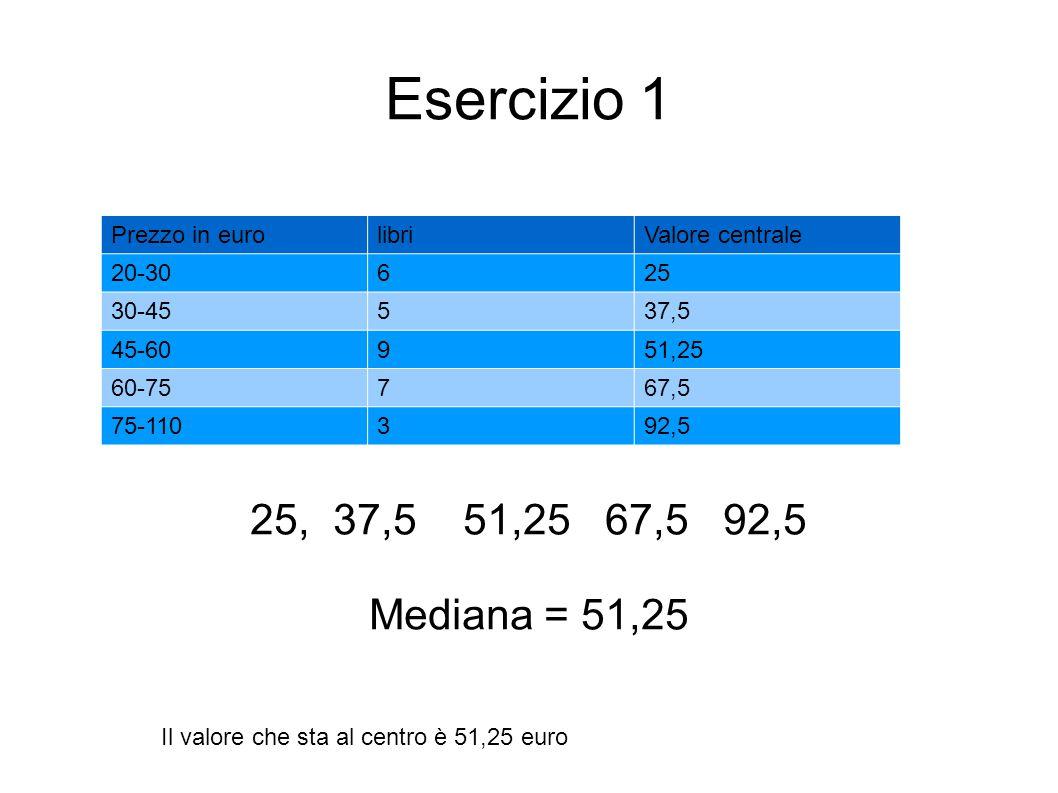 Esercizio 1 25, 37,5 51,25 67,5 92,5 Mediana = 51,25 Prezzo in eurolibriValore centrale 20-30625 30-45537,5 45-60951,25 60-75767,5 75-110392,5 Il valo