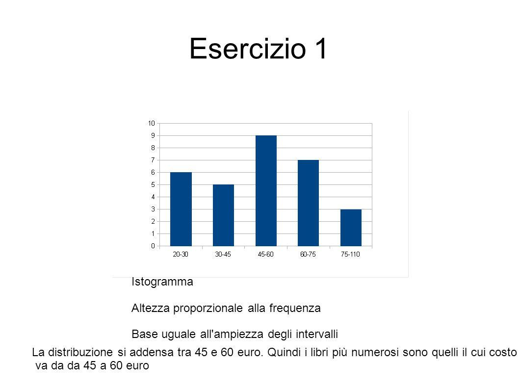 Esercizio 1 Istogramma Altezza proporzionale alla frequenza Base uguale all'ampiezza degli intervalli La distribuzione si addensa tra 45 e 60 euro. Qu