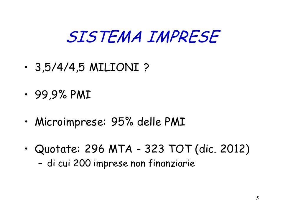 SISTEMA IMPRESE 3,5/4/4,5 MILIONI ? 99,9% PMI Microimprese: 95% delle PMI Quotate: 296 MTA - 323 TOT (dic. 2012) –di cui 200 imprese non finanziarie 5
