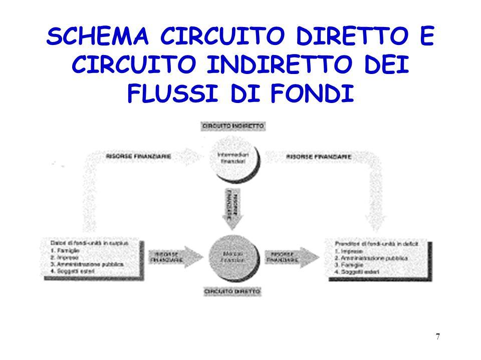 SCHEMA CIRCUITO DIRETTO E CIRCUITO INDIRETTO DEI FLUSSI DI FONDI 7