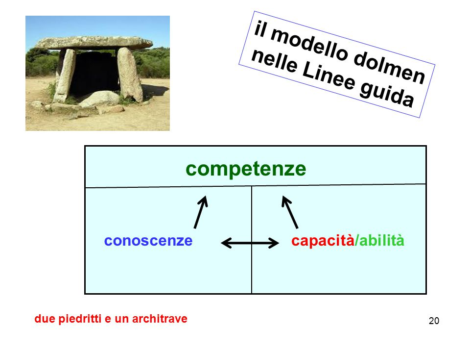 20 il modello dolmen nelle Linee guida competenze conoscenzecapacità/abilità due piedritti e un architrave